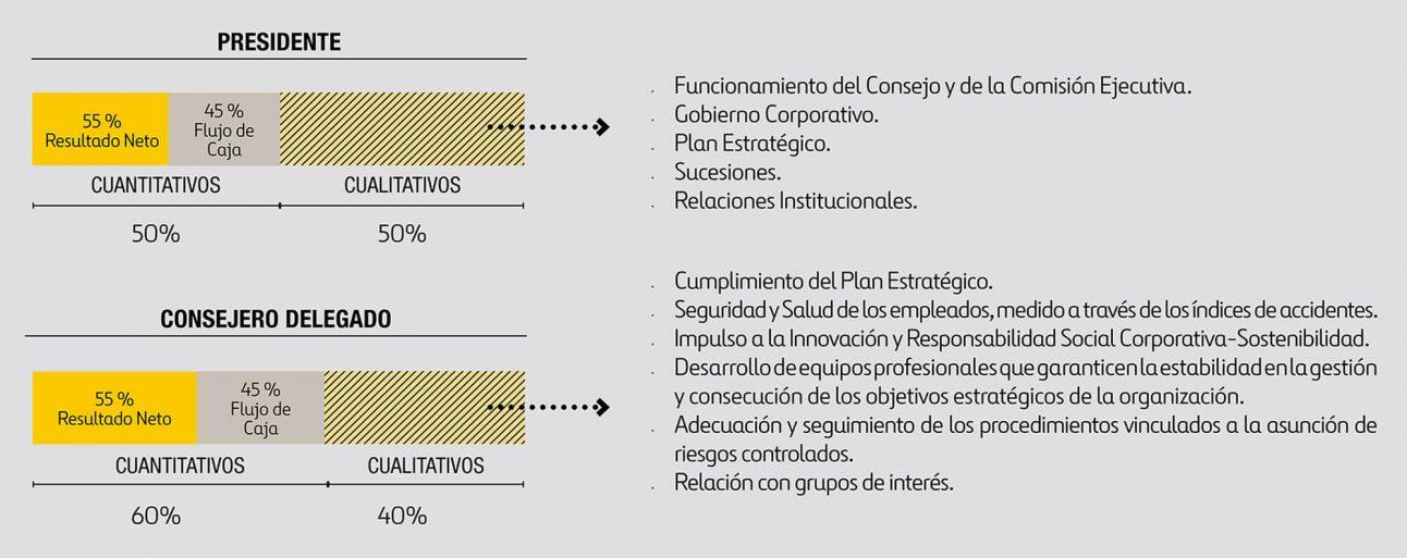 Componentes de la Remuneración Variable